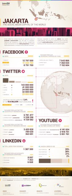 State of Indonesia's Social Media #infographics