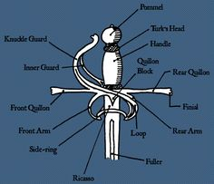 Parts of the sword: hilt and pommel areas, helpful to know if you're writing about this...