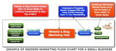 Modern marketing flow chart showing how blogging, social media and traditional media fit into a small business marketing plan in 2012! Infographic created by Top Dog Social Media. http://TopDogSocialMedia.com