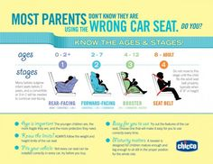 Is your Child as Safe as Possible in the Car?