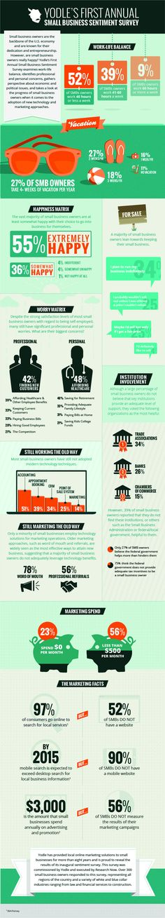 How Happy Are Small-Business Owners? #Infographic #smbiz