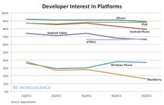 How Apple Is Winning The Platform Wars, And Why That Won't Change Anytime Soon