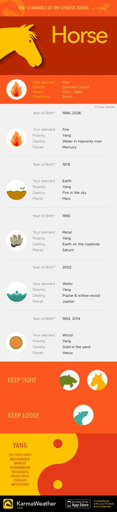 Horse — Infography and Chinese horoscope for your sign #KarmaWeather - Chinese compatibility app for iPhone