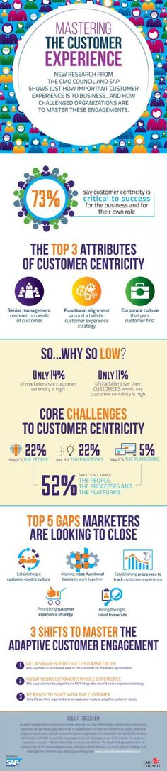 Infographic: How can you become a customer experience master? | MyCustomer