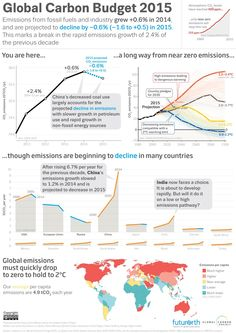 The Global Carbon Budget 2015 infographic