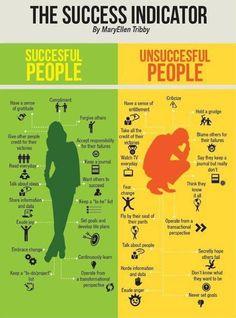 Successful characteristics