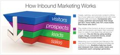 Inbound marketing consulting firms are not created equal. With the supersonic rise of online marketing. Marketing Words, Inbound Marketing, Sales And Marketing, Online Marketing, Social Media Marketing, Digital Marketing, Consulting Firms, Marketing Consultant, Create