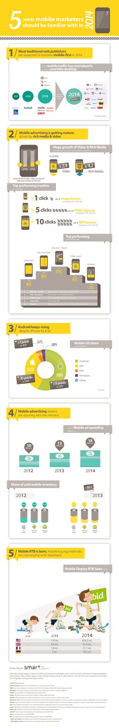 5 Points Mobile Marketers Should Be Familiar With in 2014  #infographic #MobileMarketers #Marketing