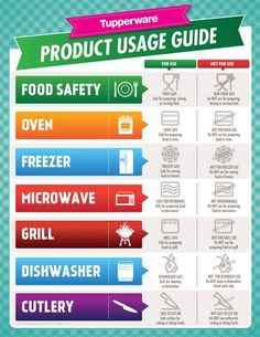 Tupperware Product Usage Guide.