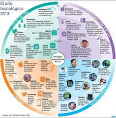 Lo más relevante de la tecnología en 2013 #infografia