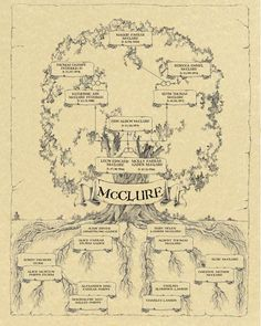 Family Tree Design Ideas inspiring family trees Family Tree Designs Family Tree Ideas Family Tree Layout Family Trees Genealogy Charts Genealogy Ancestry Genealogy Stuff Families Genelogy Trees