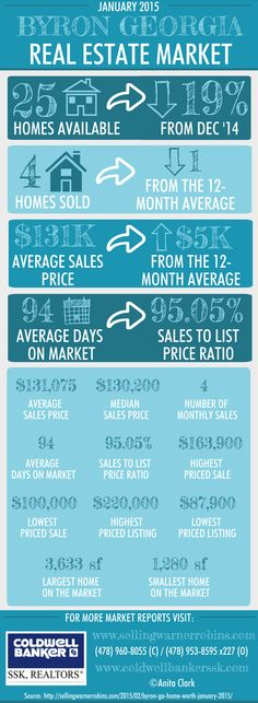Byron GA Real Estate Market in January 2015