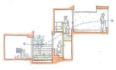 敷地に対して接道が南側。となると、敷地面積が限られてい場合、敷地の南側に駐車スペースが置かれ、庭がとれないことがあります。その場合、2階にLDKと庭代わり...