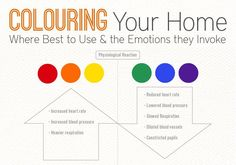 This great interior design-focused infographic by Design 55 explores how different colors convey certain moods.