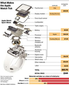 Looking inside to see what makes the Apple Watch tick http://on.wsj.com/1c2mOtN