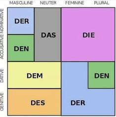 German grammar is the set of structural rules of the German language, which in many respects is quite similar to that of the other Germanic languages. Study German, Learn German, Learn French, German English, German Grammar, German Words, German Language Learning, Language Study, Dual Language