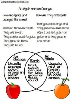Comparing and Contrasting Printables and Lesson Plan