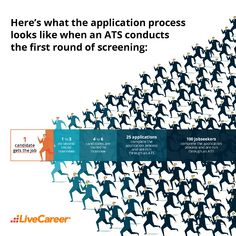 Only of resumes get past the applicant tracking system (ATS) to be read by an actual human. LiveCareer's resume builder can help you beat the bots, and boost your chances of getting hired! Resume Advice, Resume Builder, Tracking System, Get The Job, Past, Career, Reading, Past Tense, Carrera