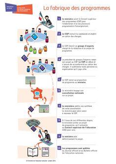 Conseil supérieur des #programmes : découvrez sa composition, ses missions et son calendrier d'action www.education.gouv.fr/installation-conseil-superieur-programmes