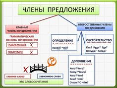 VK is the largest European social network with more than 100 million active users. Russian Lessons, Russian Language Learning, Rules For Kids, Homeschool, Community, Science, Teaching, Writing, Education