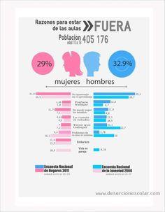 "Motivos para ""pirarse"" las clases en Costa Rica #infografia"