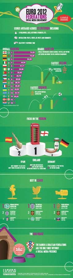 Which European Football Federations engage the most with their fans during the UEFA EURO 2012? This infographic developed by HS compares the social media engagement of the federations during the UEFA EURO 2012.