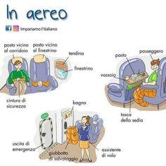 Italian Grammar, Italian Vocabulary, Italian Words, Italian Language, French Basics, Learn To Speak Italian, Italian Lessons, M Learning, Learning Italian