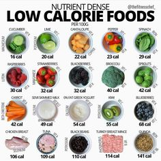 ・・・ Bearing in mind the traces of many additional micronutrients within this sample list of foods, this is a brief synopsis of their main vitamins and minerals alongside Calorie Dense Foods, No Calorie Snacks, Low Calorie Recipes, Diet Recipes, Low Calorie Foods List, Protein Foods List, Protein Bread, Calorie Intake, Calorie Diet