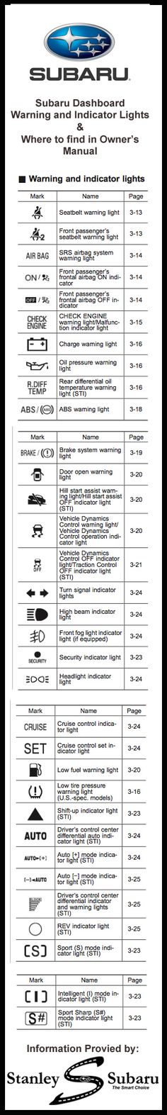 Subaru Dash Lights : subaru, lights, Subaru, Dashboard, Symbols, Supercars, Gallery
