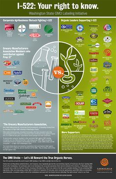 Is your favorite organic brand a shill for Monsanto? Please share this pin! GMO Food Labeling in Washington State – Supporters and Opponents http://www.cornucopia.org/2013/09/gmo-food-labeling-washington-state-supporters-opponents/