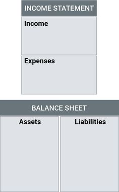 The key to financial success is understanding your personal financial statement. Personal Financial Statement, Income Statement, Financial Success, Financial Literacy, Accounting Classes, Teen Money, Balance Sheet, Rich Dad, Wealth Creation