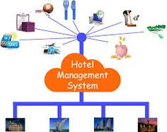 HMS provides Hotels and Resorts a system that will improve the over all image of the service provider by improving the quality with assisting in the over all management of all the clients products and services.