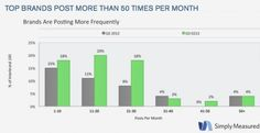 Post more than 5 times per month (1-2 photos a day to be in the top quarter of active Instagram brands)