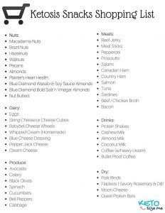 Ketosis Snacks Printable Shopping List