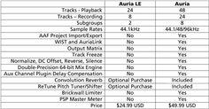 Introducing Auria LE » Auria for iPad Blog