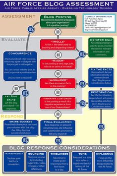 Air Force blog-reply flow chart. Vaguely silly that the effing AIR FORCE has this...but it is also pretty clever.