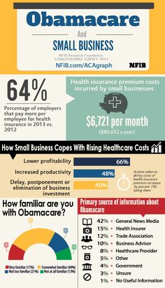 Affordable Care Act infographic - cost to small business. NFIB.com/ACAgraph