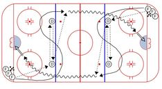 """S"" Warm-up Drill – Weiss Tech Hockey Drills and Skills Hockey Drills, Hockey Training, Ice Hockey, Sport, Warm, Tech, Plays, Sticks, Coaching"