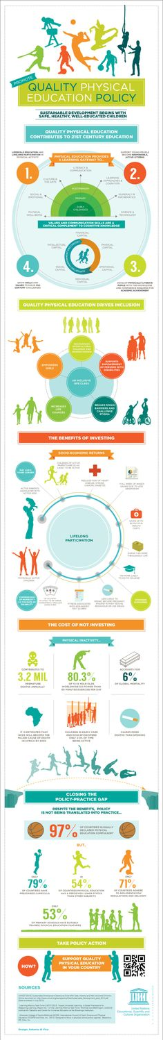 Infographic to show the importance of a quality physical education policy in schools, based on UNESC) findings.  Qualityphysicaleducationpolicy_52eba3878dc41
