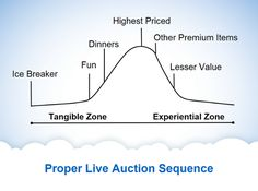 Proper_Live_auction_sequence_bell_curve.png