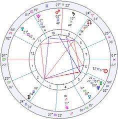 Roy Sullivan - struck by lightening seven times.  Seriously. http://www.astrologyweekly.com/natal-charts/roy-sullivan-lightning-strikes.php#