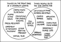 """A Venn diagram showing """"Things on the front page of a university website"""" and """"Things people go to the site looking for."""" Only one item is in the intersection: """"Full name of school. College Website, University Website, University Style, University Life, Geometric Patterns, Conception Web, Campus Map, Web Design, Design Ideas"""