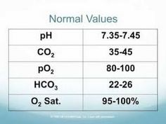 Arterial Blood Gases Power Point Lecture - YouTube
