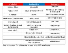 Here's a cooperative activity where students work together to group important terms, roles, and responsibilities of the 3 branches of government.