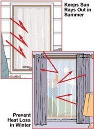 Solar shades custom made solar flare sheer curtain by duckyb benefits of solar shades deco window custom window treatments window film solar singaporeSolar Shades Custom InstallationHow To Make Heat Blocking Curtains For. Kitchen Window Treatments, Custom Window Treatments, Curtains With Blinds, Panel Curtains, Blackout Curtains, Traditional Curtains, Homemade Generator, Diy Generator, Room Cooler
