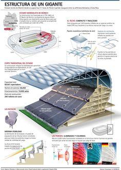 Stadium Architecture, Urban Architecture, Axonometric View, Civil Engineering Construction, Architecture Concept Diagram, Sports Stadium, Sport Hall, Sports Complex, Roof Structure