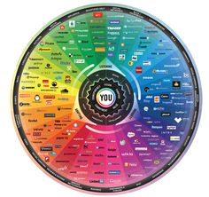 En el 2008 Brian Solis presentó por primera vez la Conversation Prism, una infografía bastante simple con 22 categorías de redes sociales que tenían impacto en diversas marcas. La versión de este año tiene 4 nuevos espacios y muestra parte de la evolución de cada plataforma.