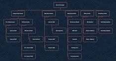 If you prefer to set up your own online trade business, then don't miss out this easy-to-edit e-commerce startup org chart template from Edraw OrgCharting. Organizational Chart, Organizational Structure, Online Trading, Flower Backgrounds, Ecommerce, Templates, Business, Easy, Free