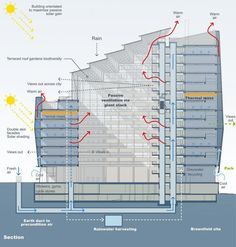 """The sf, One Angel Square in Manchester, England, is being promoted as """"the most environmentally-friendly building in the world."""" The structure earned a Building Research Establishment Environmental Assessment Method (BREEAM) score. Architecture Site Plan, Architecture Concept Diagram, Architecture Drawings, Library Architecture, Vertical City, Passive Design, Building Concept, Solar Shades, Architectural Section"""