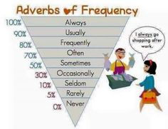Forum | ________ Learn English | Fluent LandAdverbs of Frequency | Fluent Land
